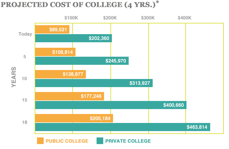 2017 Projected Cost of College 4 years Source: The College Board, Trends in College Pricing, 2017